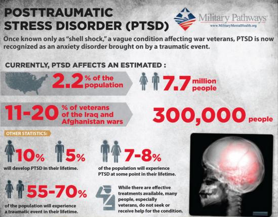 Sick-PTSD-Infographic